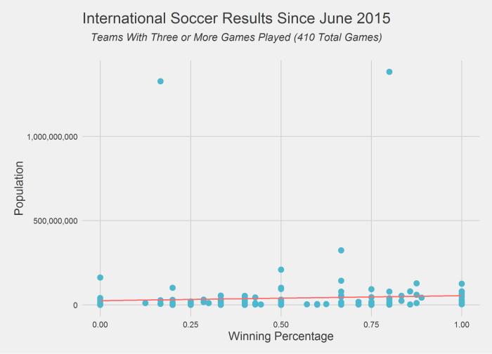 population_vs_winning_perct.png