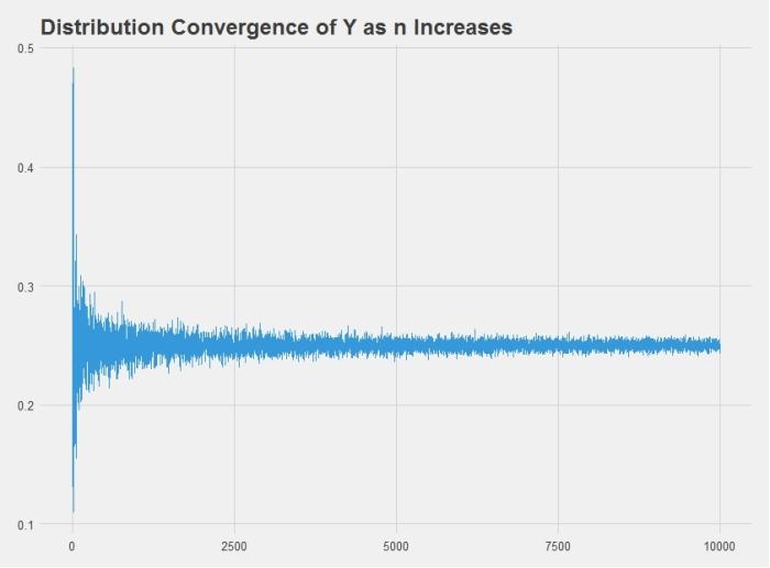 y_convergence